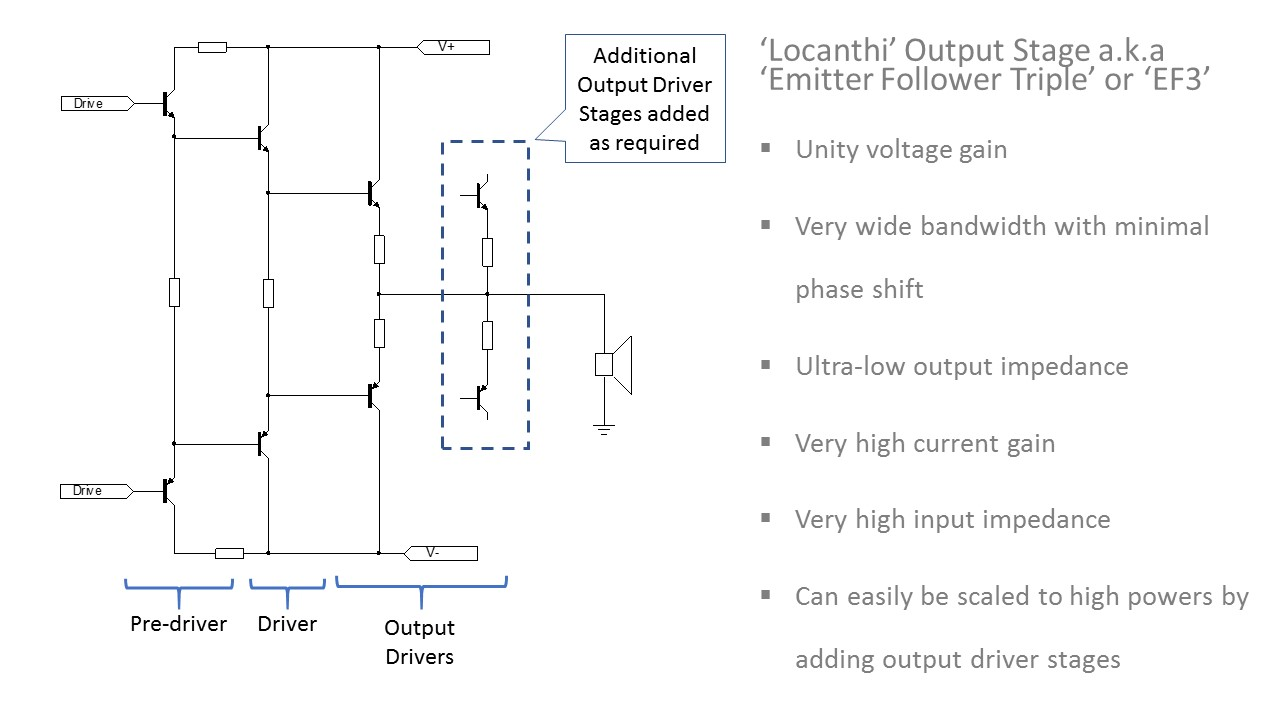 Ovation High Fidelity Power Amplifiers Emitter Follower Circuit The Gain Bandwidth Ft Devices Used Offer Exceptional Safe Operating Area Soa Capability And Very Hfe Vs Ic Linearity Contributing In